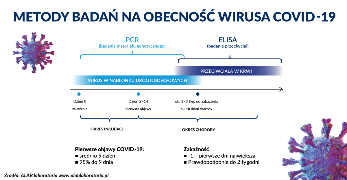 infografika_metody-badan-COVID-19_ALAB