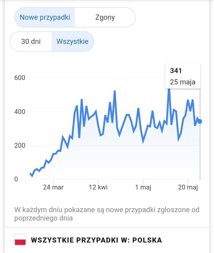 szczyt zachorowan w Polsce