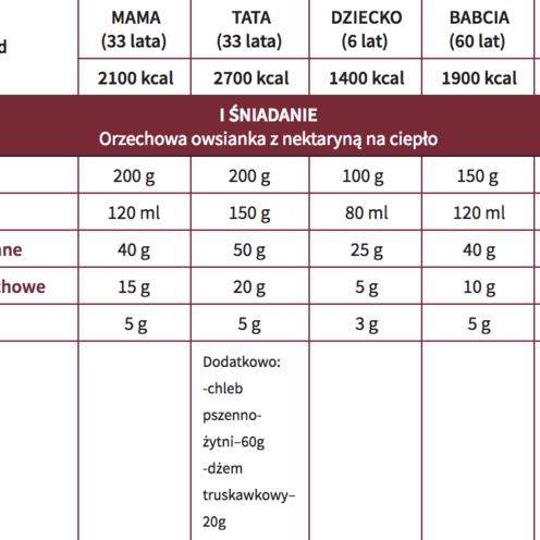 Dietoterapia