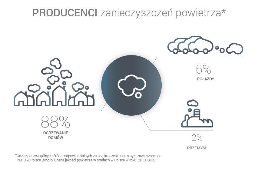 dz04NTImaD01Njg=_src_2365-infografika_Producenci zanieczyszcze