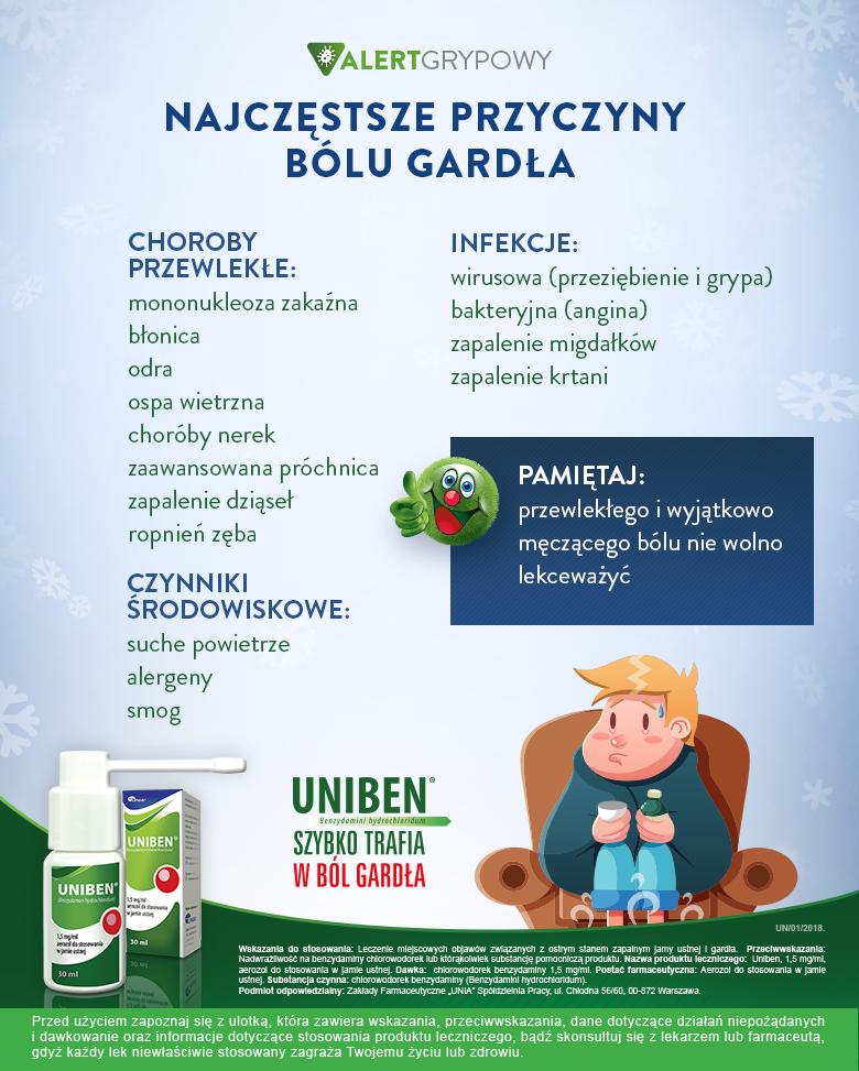 Infografika_Najczestsze_przyczyny_bolu_gardla