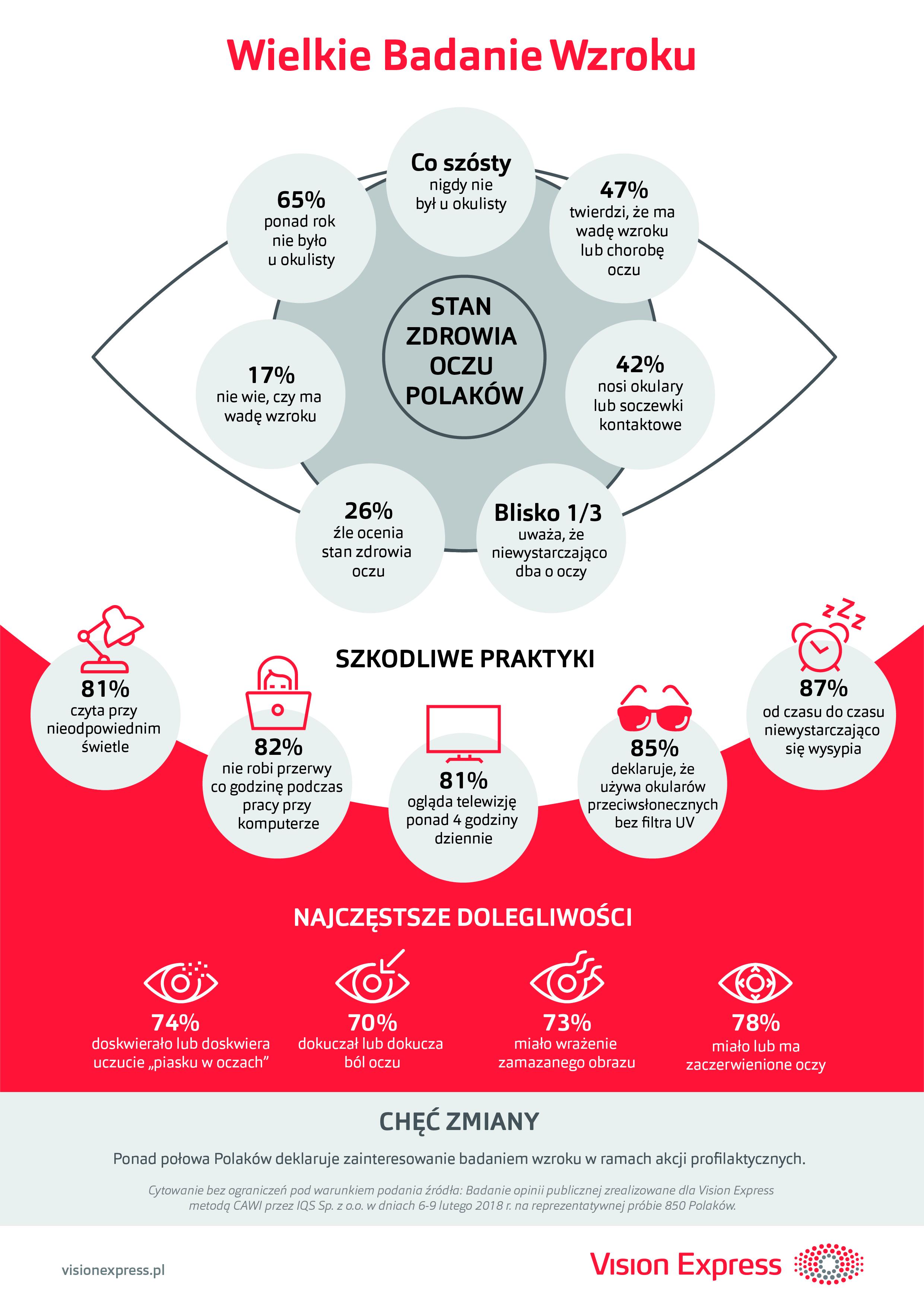 infografika_Wielkie Badanie Wzroku_300 dpi