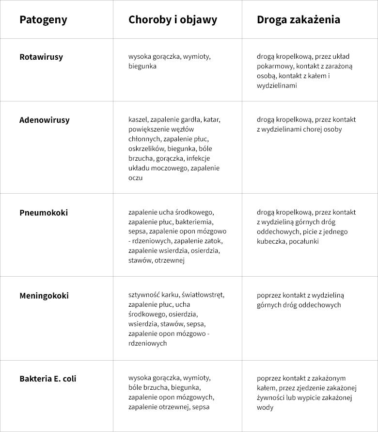 tabela patogeny