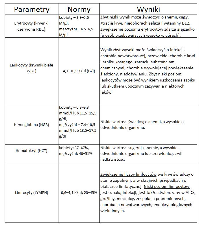 tabelka 1