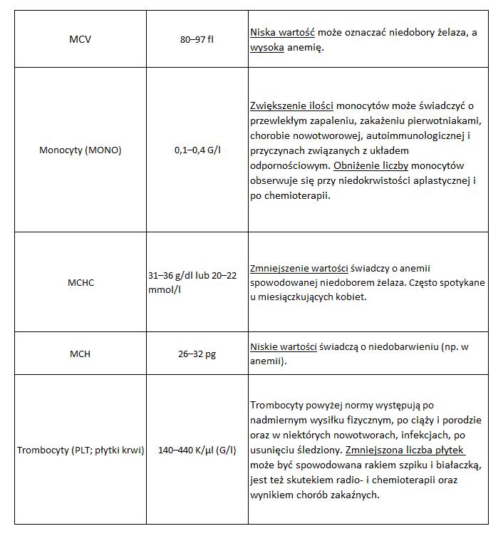 Tabelka 2